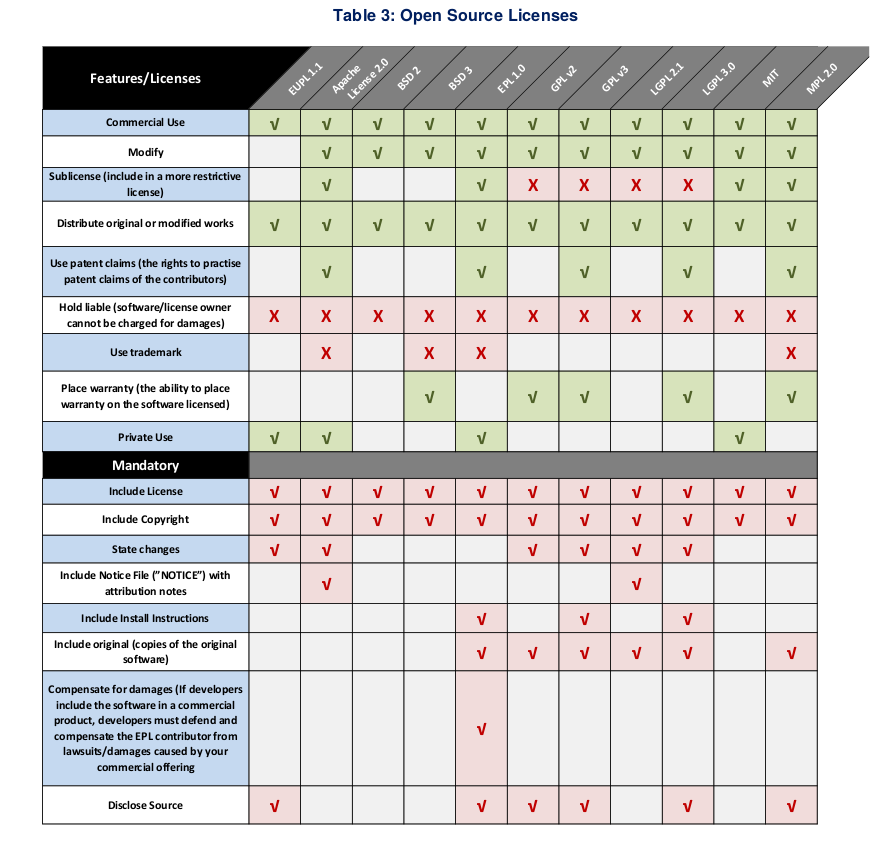 License overview from FOSSA deliverables - full of mistakes